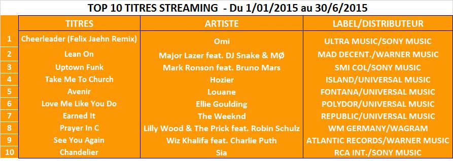10 titres streaming du 1 01 au 30 6 2015