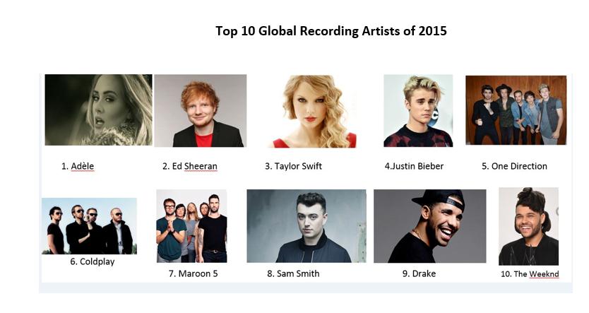TOP 10 RECORDING ARTISTS IFPI